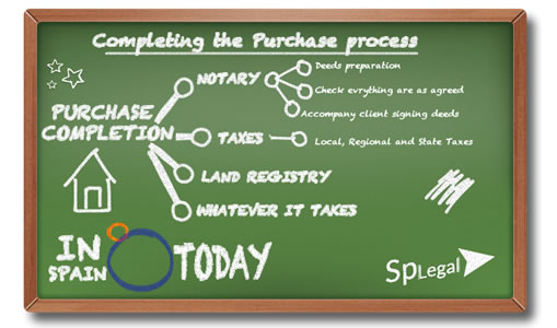 blackboard infography conveyancing property in Spain today