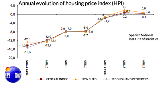 evolution of property prices in Spain. Third quarter 2014